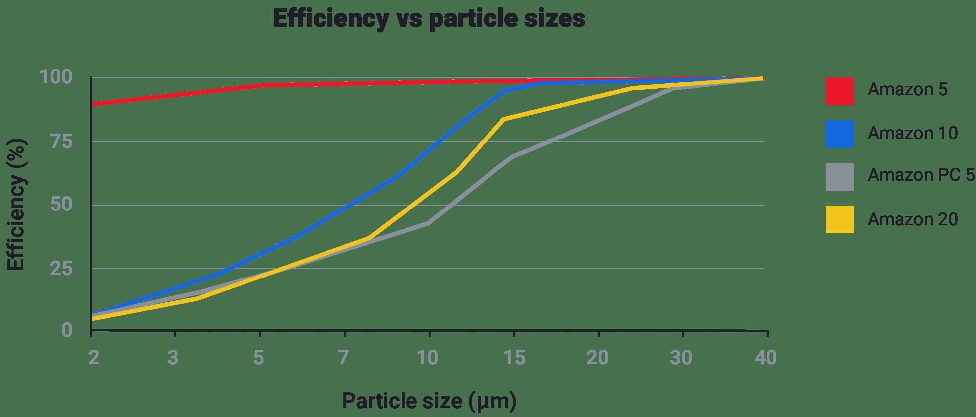 efficiency-vs-particle-sizes