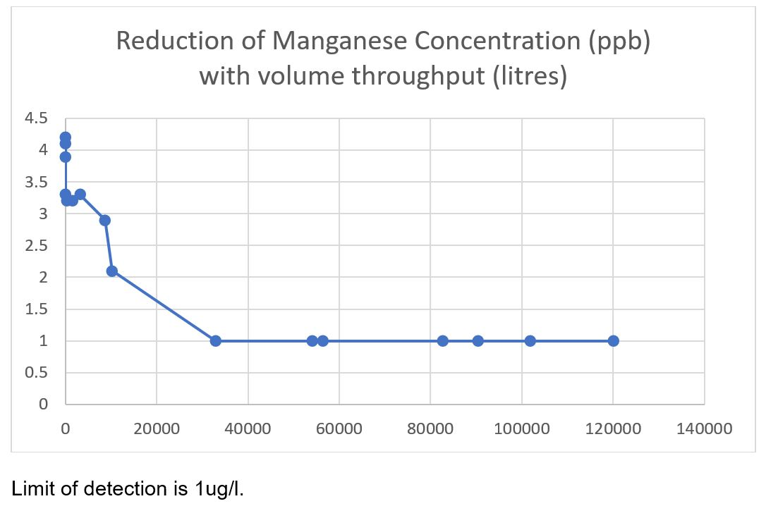 Manganese Removal Results